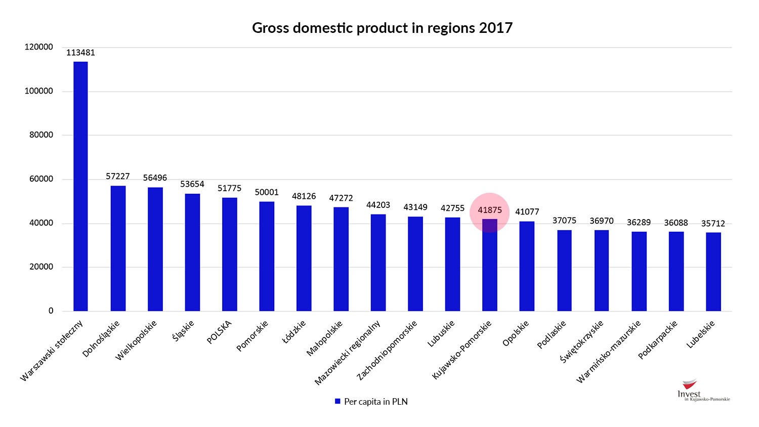 Gross domestic product per capita 2017